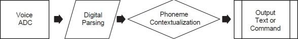 Figure 1 - TRS blog